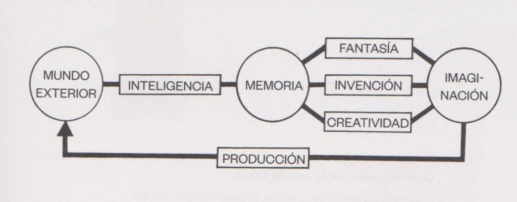Bruno Munari imaginació i pensament